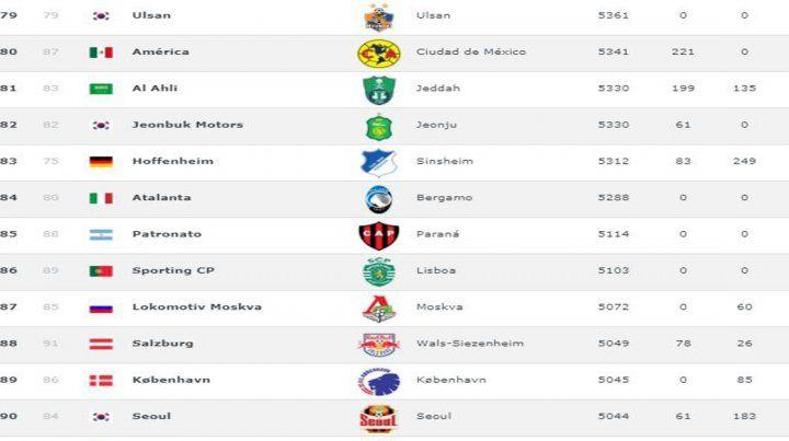 Patronato entre los 100 mejores clubes del mundo
