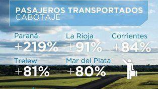 Durante la madrugada arreglarán la pista del aeropuerto de Paraná para evitar la cancelación de vuelos