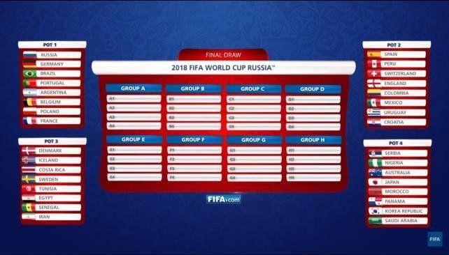 Así será el sorteo de Rusia 2018