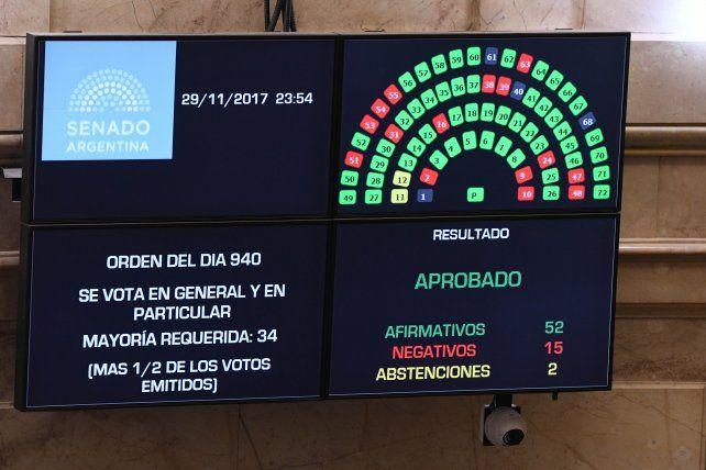 La reforma jubilatoria obtuvo media sanción y pasó a Diputados