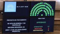 La Cámara de Senadores aprobó por amplio margen los proyectos de ley de Reforma Previsional. Télam.