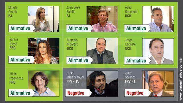 Reforma previsional: Así votaron los diputados nacionales por Entre Ríos