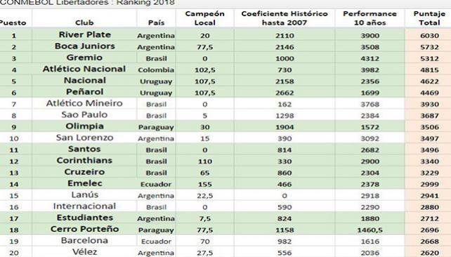 River superó a Boca en el ranking Conmebol
