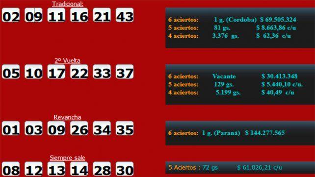 Paranaense ganó 144 millones de pesos en el Quini 6