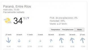 En Paraná la térmica llega los 37° pero, ¿se viene la lluvia?