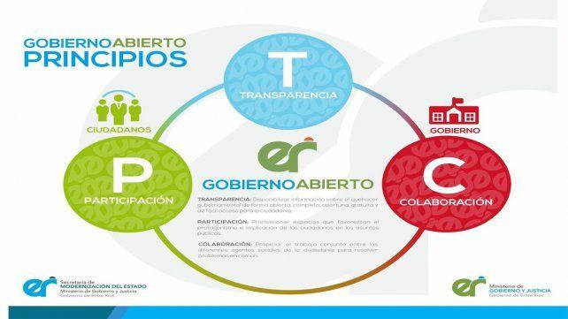 Esta imagen sirvió para comunicar que Entre Ríos fue elegida para disertar en el Encuentro Regional de las Américas Alianza para el Gob Abierto.