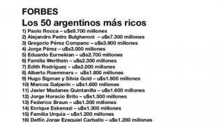 Las diez personas más ricas de Argentina suman u$s 35.000 millones