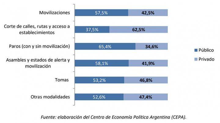 En 2017 se registraron 778 paros en argentina