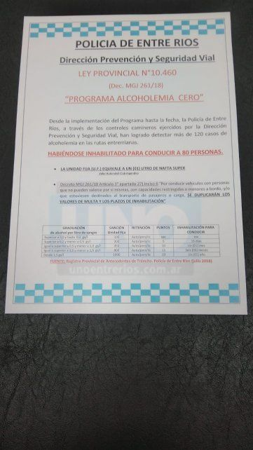 Escala de las sanciones. Desde Prevención y Seguridad Vial se notificó el nivel de las multas.