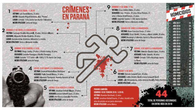 Estadísticas: La mayoría de los crímenes son con armas de fuego y las víctimas se conocían