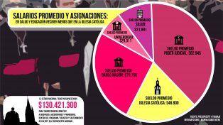 En áreas Salud, Educación y FF.AA tienen salarios 18.000 pesos menores que los de la Iglesia Católica