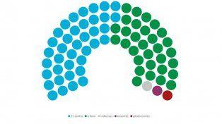 Legalización del aborto: El poroteo de votos en el Senado y la lista de oradores