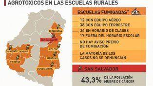 Agrotóxicos: piden una franja de 1.000 metros alrededor de las escuelas rurales