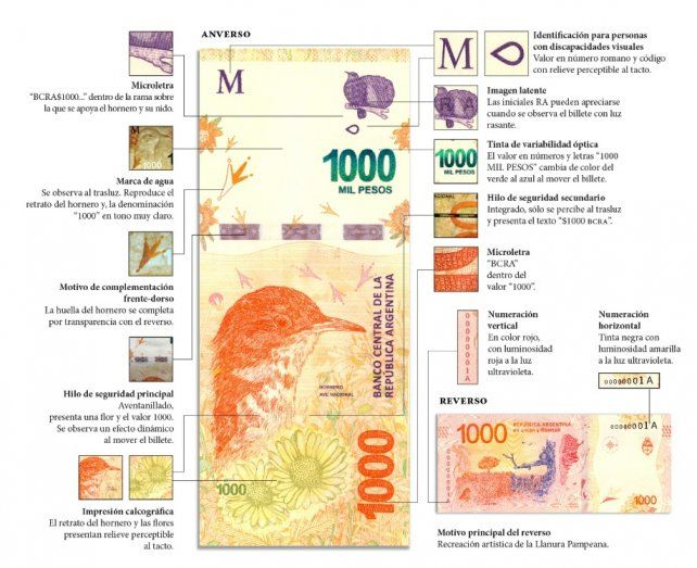Circulan en Entre Ríos billetes de 1.000 pesos falsos