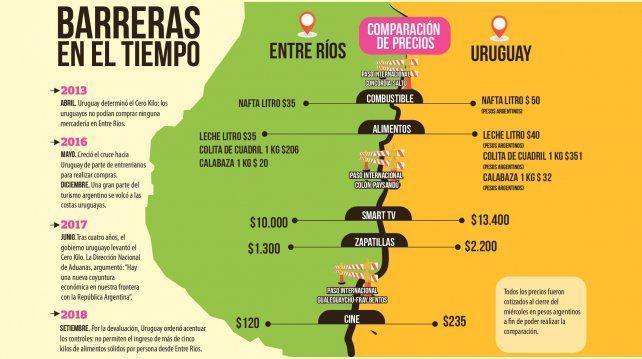 En Entre Ríos rechazan la nueva barrera comercial impuesta por Uruguay
