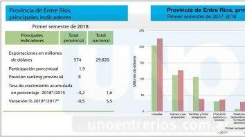 entre rios exporto produccion por 574 millones de dolares en el primer semestre del ano