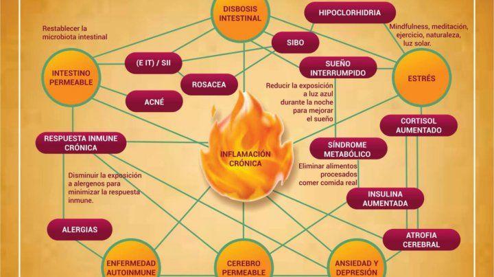 Mauricio Vela explicará en Paraná el peligro que representa la inflamación crónica