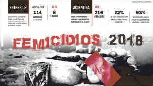 Concientización. Hoy se conmemora el Día Internacional de la Eliminación de la Violencia contra la Mujer