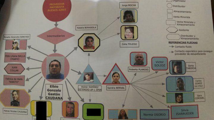 El mapa. Con el diagrama de la organización narco