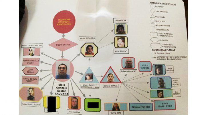 Investigador explicó cómo era la estructura narco donde Caudana era el proveedor