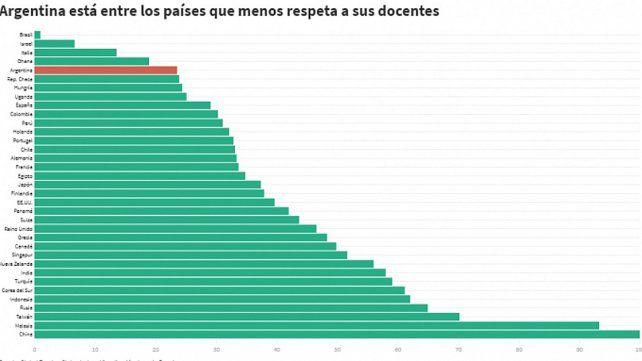Argentina está entre los países que menos respetan a la profesión docente