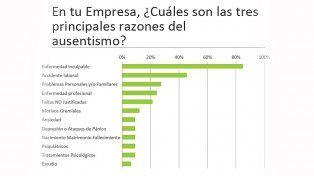Más de la mitad de las industrias entrerrianas registra un 3% de ausentismo laboral