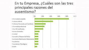 mas de la mitad de las industrias entrerrianas registra un 3% de ausentismo laboral