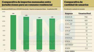 EPRE sobre el aumento de la tarifa eléctrica: El período estival va a ser el peor