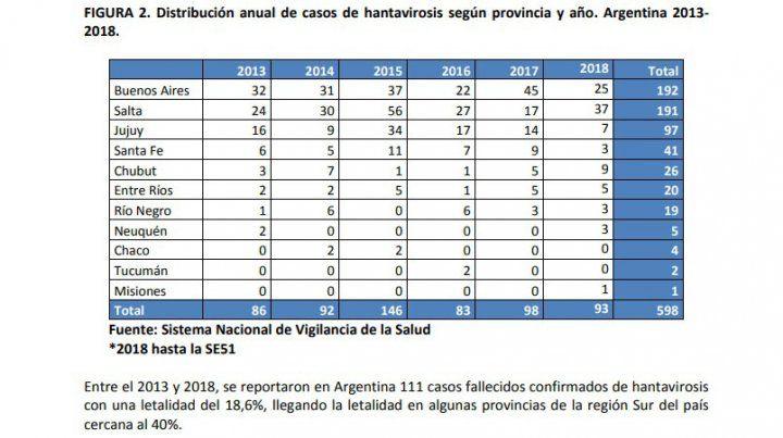 Entre Ríos forma parte de una de las regiones endémicas por hantavirus