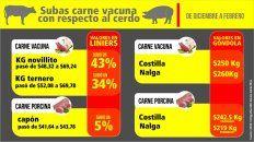 los precios del cerdo se sostienen, mientras se dispara la carne vacuna