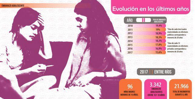 Durante esta década cayó el embarazo adolescente en Entre Ríos