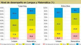 Resultados más bajos al promedio nacional en las pruebas Aprender