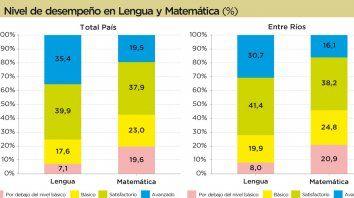 resultados mas bajos al promedio nacional en las pruebas aprender