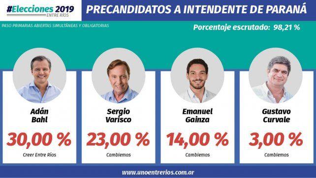 Bahl y Varisco obtienen la mayoría de los votos para la intendencia de Paraná
