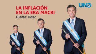 La inflación en la era Macri