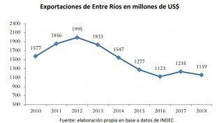 Cayó la participación de Entre Ríos en las exportaciones del país