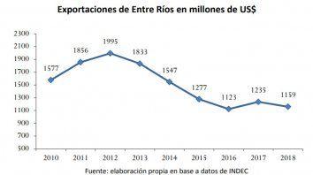 cayo la participacion de entre rios en las exportaciones del pais