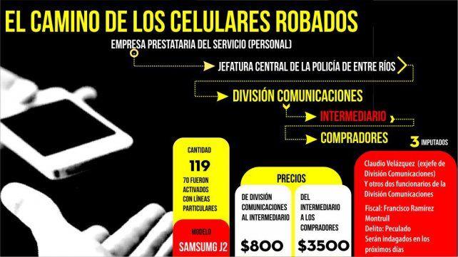 Tres policías serán imputados por la sustracción y venta de celulares de la fuerza