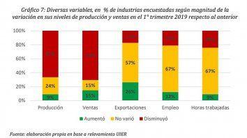 el 67% de las industrias entrerrianas bajo su produccion y sus ventas