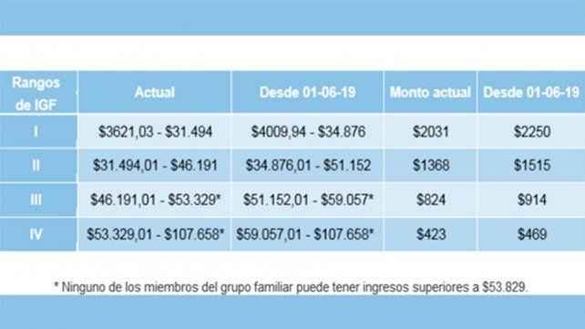 Jubilaciones, pensiones y asignaciones familiares aumentarán 10,74% desde junio