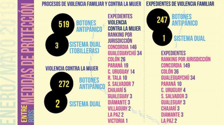 Hay 519 mujeres que tienen botón antipánico para evitar la violencia