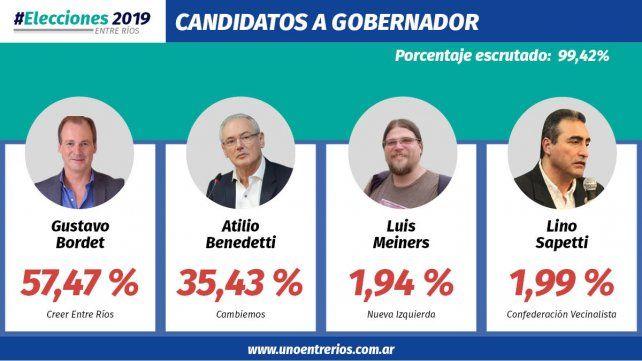 El gobernador Gustavo Bordet consiguió la reelección
