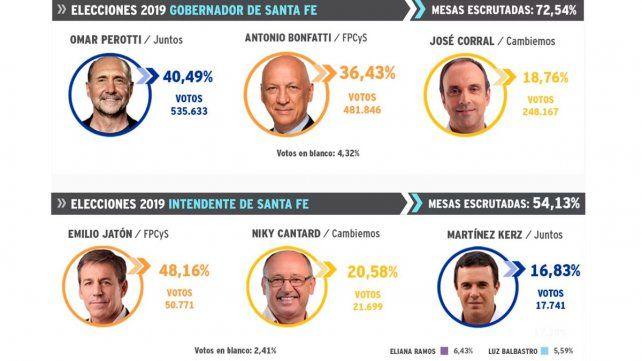 Omar Perotti logra una ventaja sobre Bonfatti con poco más del 30% escrutado