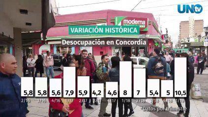 Radiografía de la desocupación en Entre Ríos