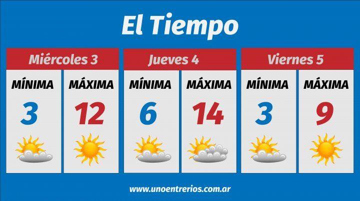 El clima muy frío continuará durante toda la semana