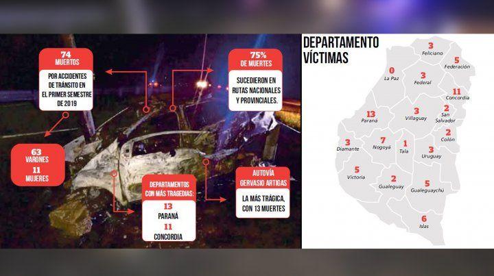 Despistes y choques frontales, las principales causas de las fatalidades en el tránsito