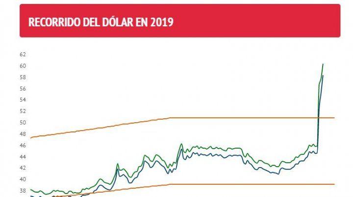 Tras los anuncios de Macri, el dólar se vuelve a disparar y supera los $61