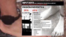 otorgan prision domiciliaria a casi 7 de cada 10 imputados detenidos