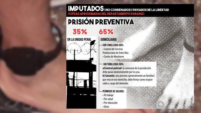 En Paraná otorgan prisión domiciliaria a casi siete de cada 10 imputados detenidos