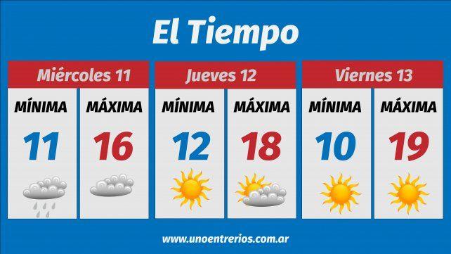 Una semana con clima inestable